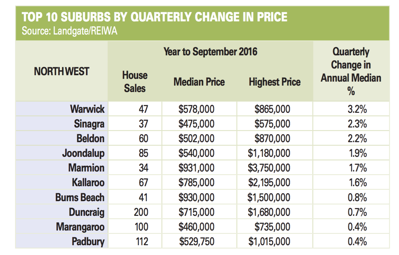 top ten performing suburbs in perth